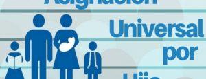 ¿Cuanto va a cobrar la Asignación Universal por Hijo con el aumento de diciembre 2019?